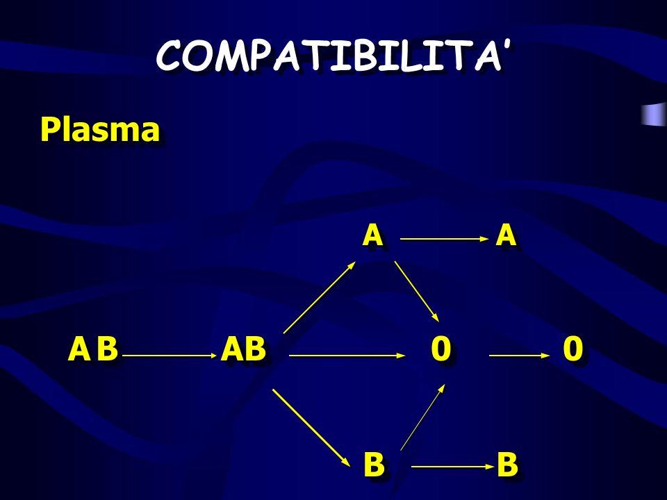 COMPATIBILITA' Plasma A A A B AB 0 0 B B