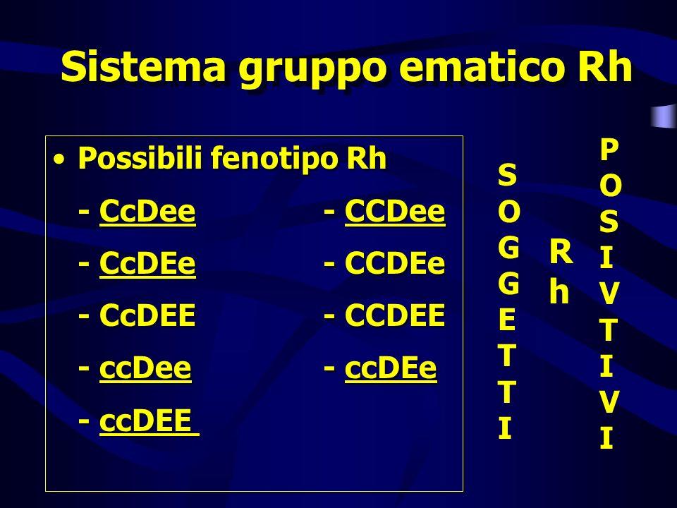 Sistema gruppo ematico Rh