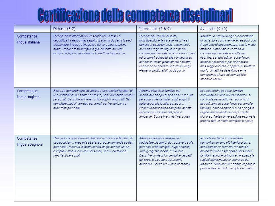Certificazione delle competenze disciplinari