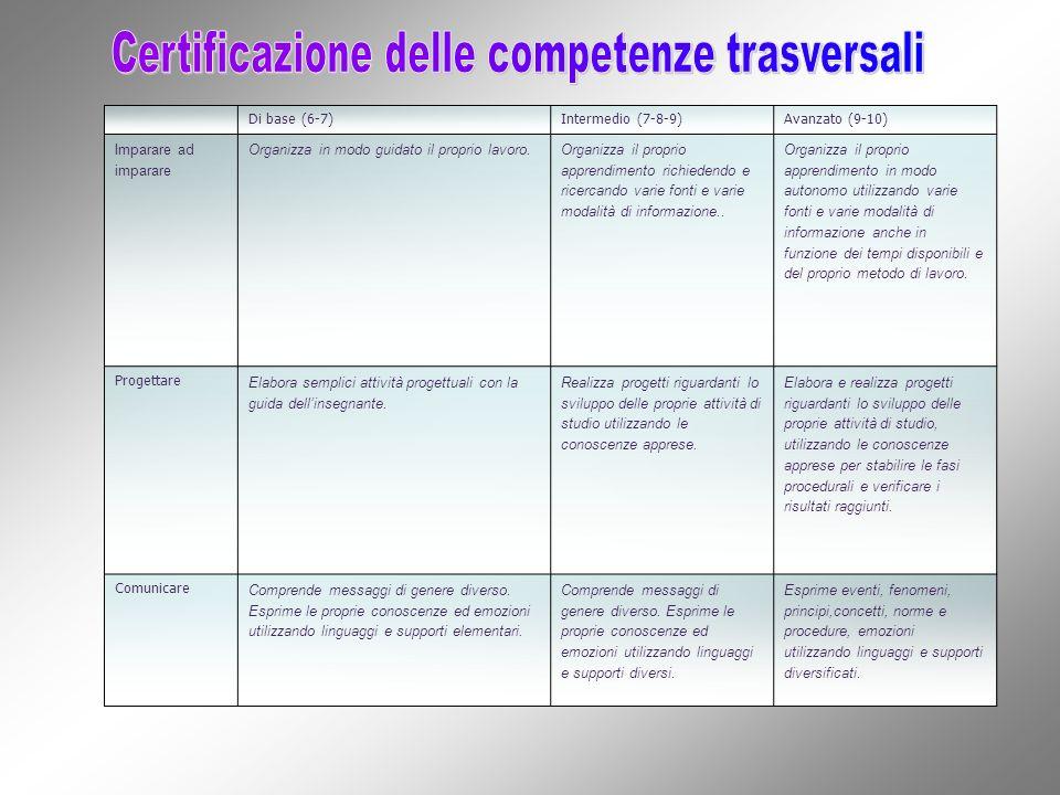 Certificazione delle competenze trasversali