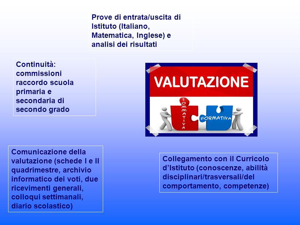 Prove di entrata/uscita di Istituto (Italiano, Matematica, Inglese) e analisi dei risultati