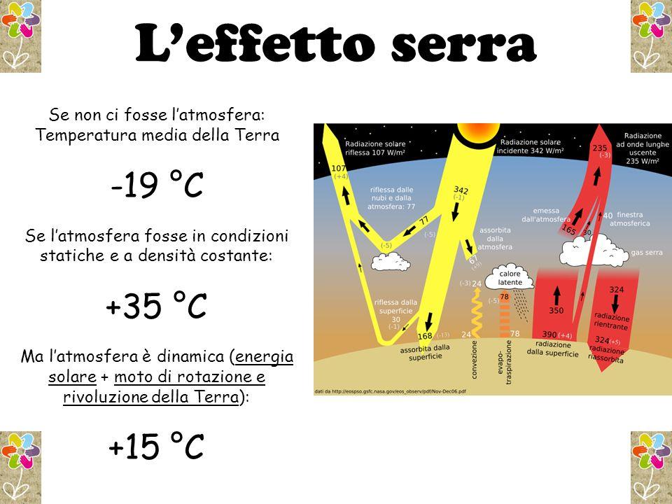 L'effetto serra -19 °C +35 °C +15 °C Se non ci fosse l'atmosfera: