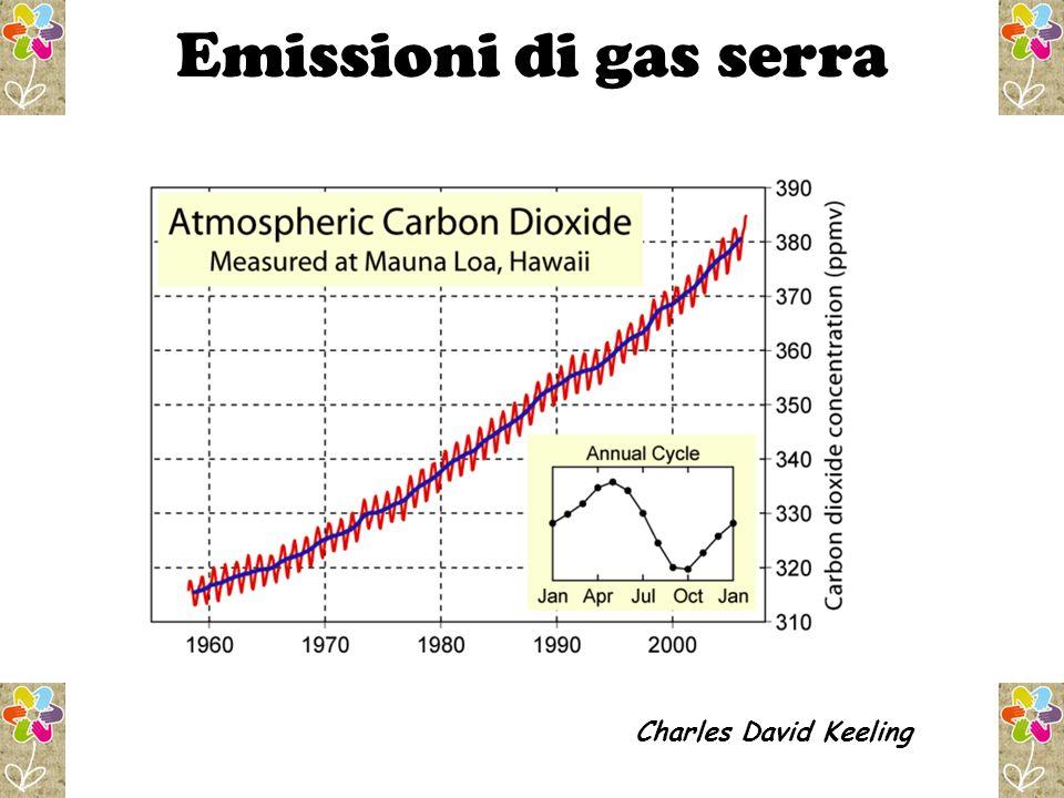 Emissioni di gas serra Charles David Keeling 8