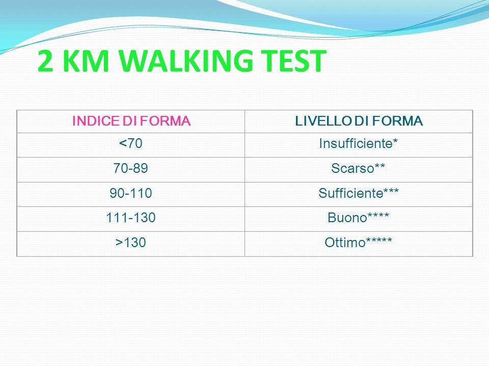 2 KM WALKING TEST INDICE DI FORMA LIVELLO DI FORMA <70