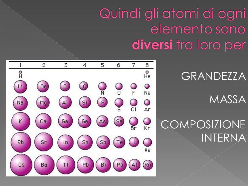 Quindi gli atomi di ogni elemento sono diversi tra loro per