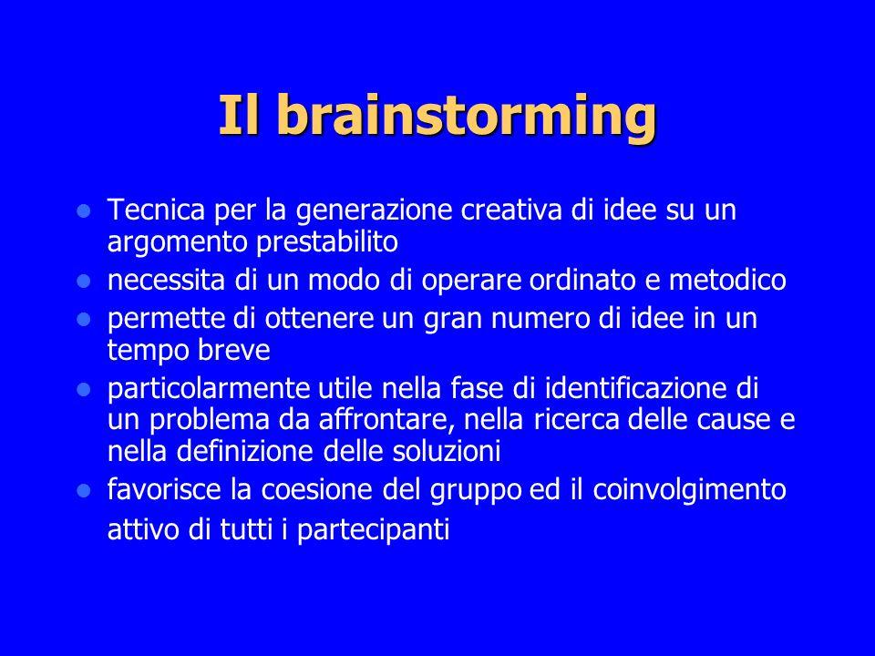 Il brainstorming Tecnica per la generazione creativa di idee su un argomento prestabilito. necessita di un modo di operare ordinato e metodico.
