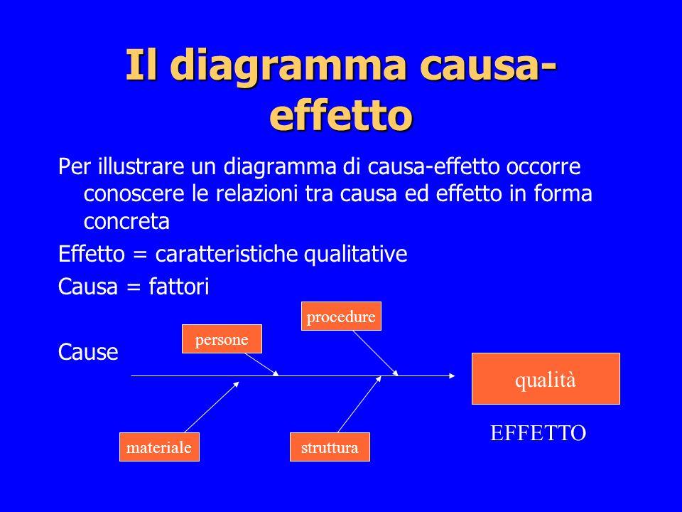 Il diagramma causa-effetto