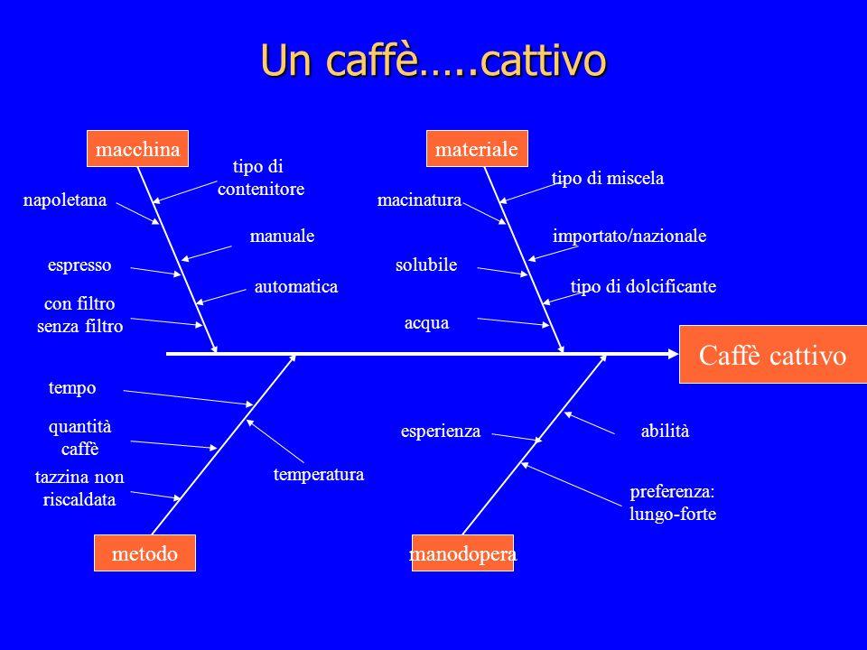 Un caffè…..cattivo Caffè cattivo macchina materiale metodo manodopera