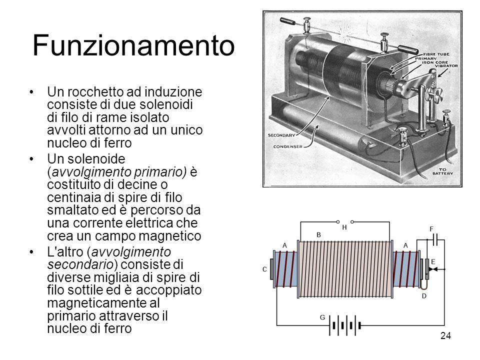 Funzionamento Un rocchetto ad induzione consiste di due solenoidi di filo di rame isolato avvolti attorno ad un unico nucleo di ferro.