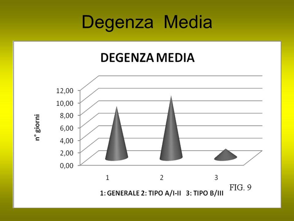 Degenza Media
