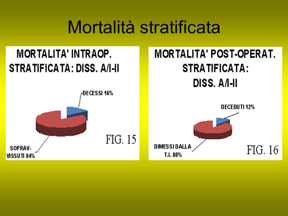 Mortalità stratificata