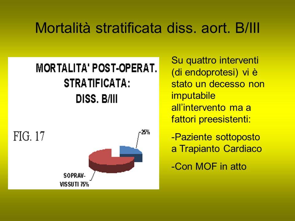 Mortalità stratificata diss. aort. B/III