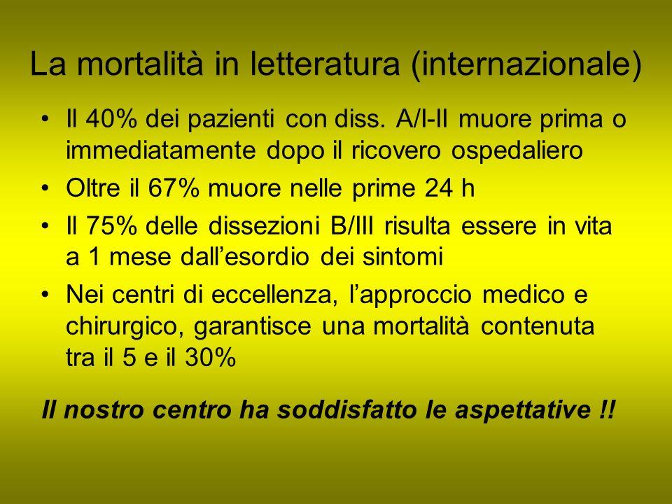 La mortalità in letteratura (internazionale)
