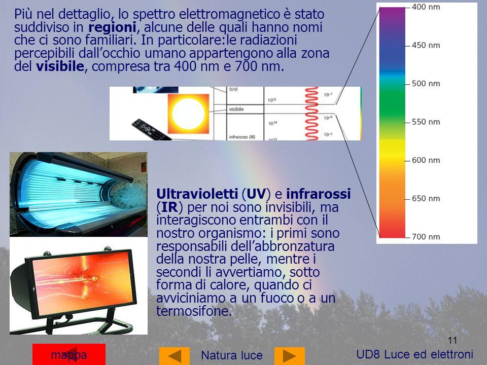 Più nel dettaglio, lo spettro elettromagnetico è stato suddiviso in regioni, alcune delle quali hanno nomi che ci sono familiari. In particolare:le radiazioni percepibili dall'occhio umano appartengono alla zona del visibile, compresa tra 400 nm e 700 nm.