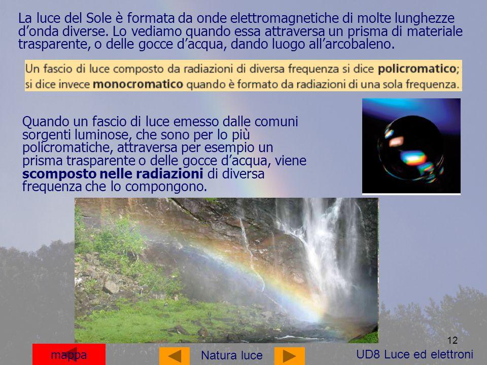 La luce del Sole è formata da onde elettromagnetiche di molte lunghezze d'onda diverse. Lo vediamo quando essa attraversa un prisma di materiale trasparente, o delle gocce d'acqua, dando luogo all'arcobaleno.