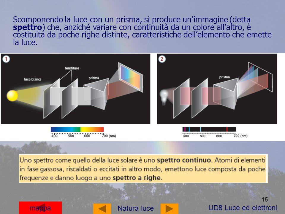 Scomponendo la luce con un prisma, si produce un'immagine (detta spettro) che, anziché variare con continuità da un colore all'altro, è costituita da poche righe distinte, caratteristiche dell'elemento che emette la luce.