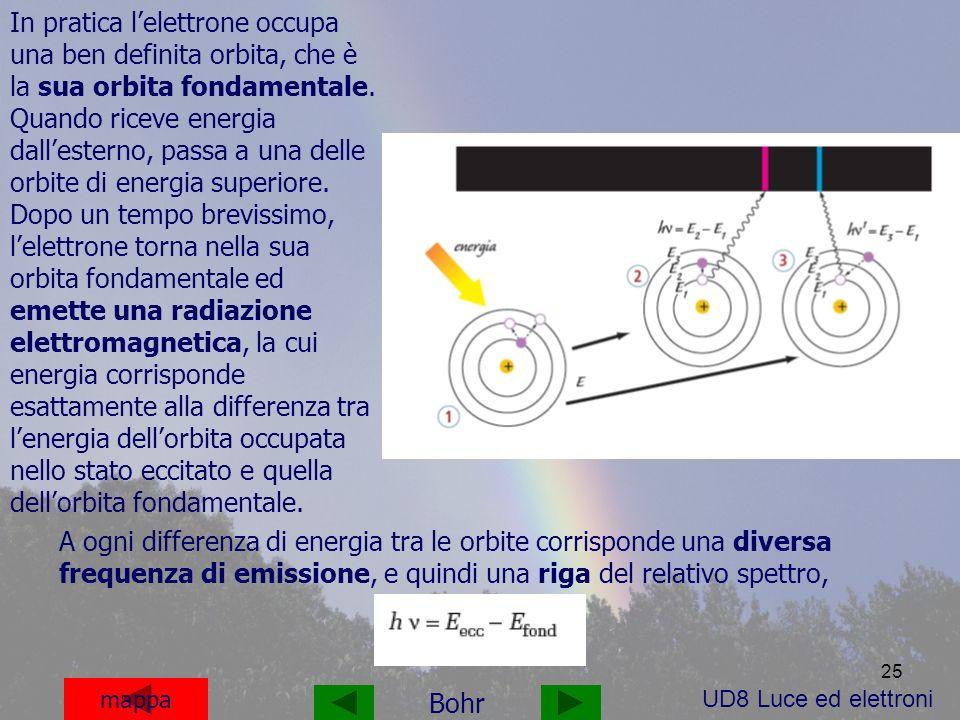 In pratica l'elettrone occupa una ben definita orbita, che è la sua orbita fondamentale. Quando riceve energia dall'esterno, passa a una delle orbite di energia superiore. Dopo un tempo brevissimo, l'elettrone torna nella sua orbita fondamentale ed emette una radiazione elettromagnetica, la cui energia corrisponde esattamente alla differenza tra l'energia dell'orbita occupata nello stato eccitato e quella dell'orbita fondamentale.