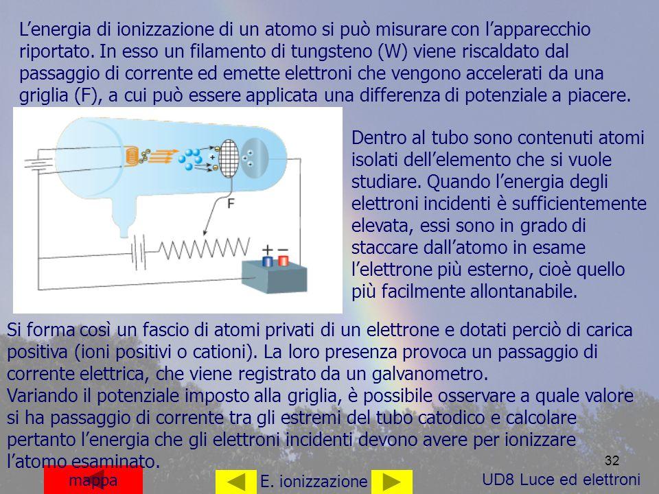 L'energia di ionizzazione di un atomo si può misurare con l'apparecchio riportato. In esso un filamento di tungsteno (W) viene riscaldato dal passaggio di corrente ed emette elettroni che vengono accelerati da una griglia (F), a cui può essere applicata una differenza di potenziale a piacere.