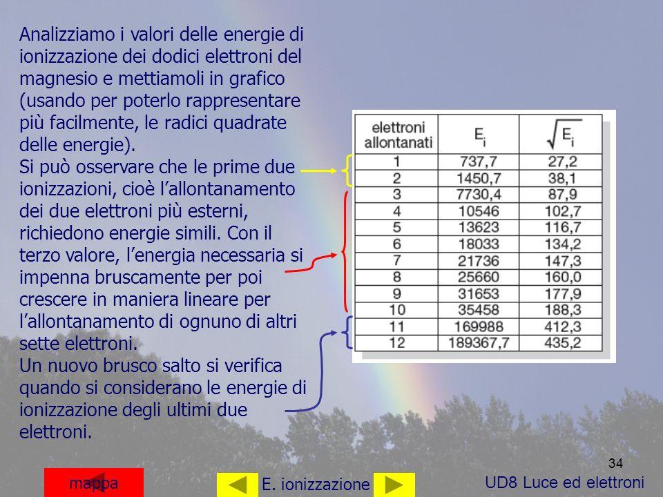 Analizziamo i valori delle energie di ionizzazione dei dodici elettroni del magnesio e mettiamoli in grafico (usando per poterlo rappresentare più facilmente, le radici quadrate delle energie).