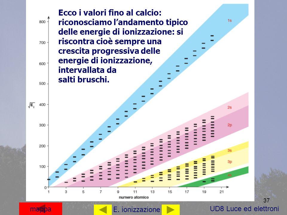 Ecco i valori fino al calcio: riconosciamo l'andamento tipico delle energie di ionizzazione: si riscontra cioè sempre una crescita progressiva delle energie di ionizzazione, intervallata da