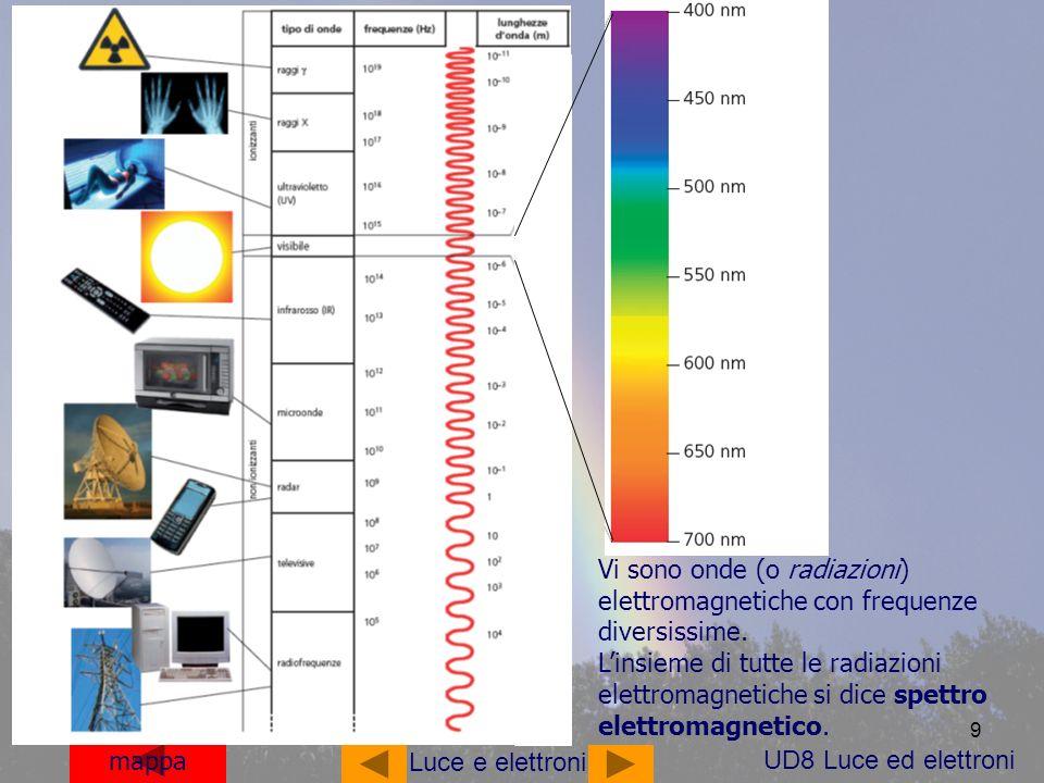 Vi sono onde (o radiazioni) elettromagnetiche con frequenze diversissime.