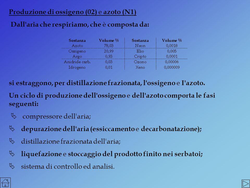 Produzione di ossigeno (02) e azoto (N1)