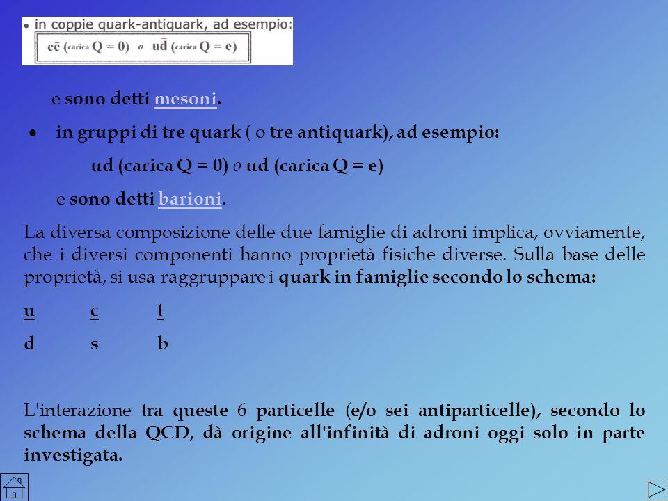 e sono detti mesoni. · in gruppi di tre quark ( o tre antiquark), ad esempio: ud (carica Q = 0) o ud (carica Q = e)