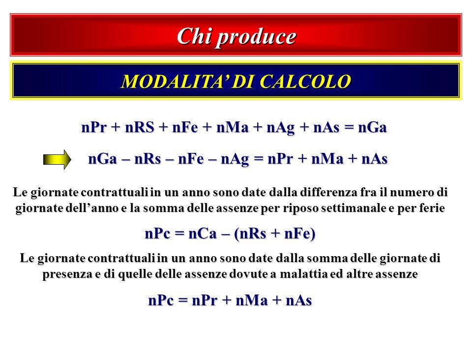 Chi produce MODALITA' DI CALCOLO