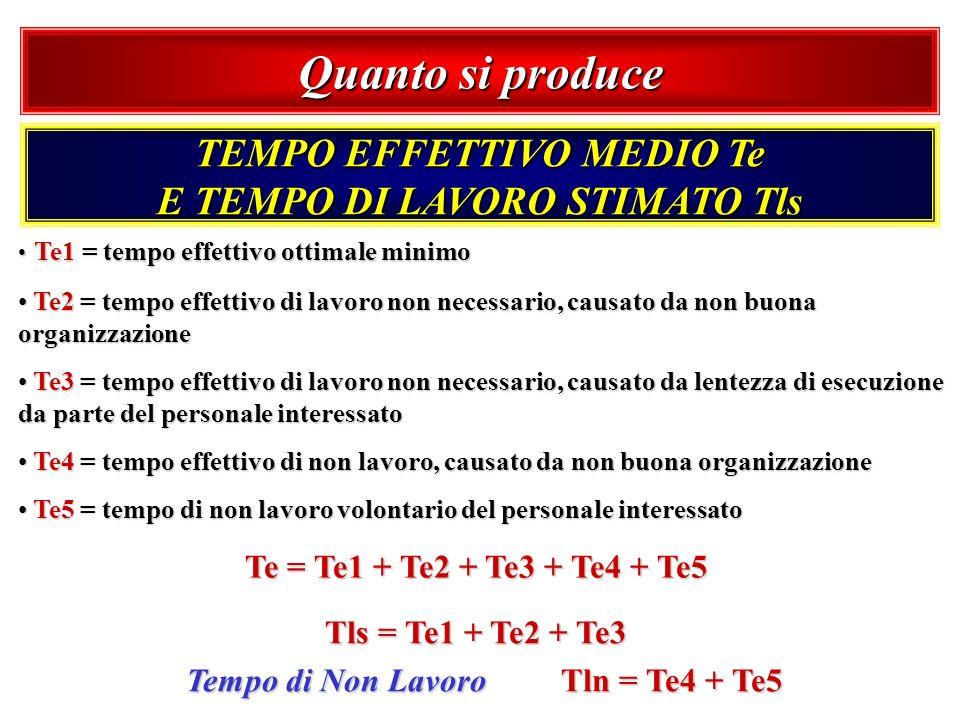 Quanto si produce TEMPO EFFETTIVO MEDIO Te E TEMPO DI LAVORO STIMATO Tls.