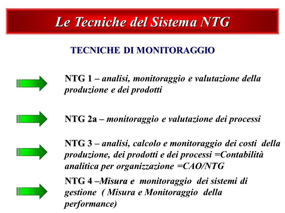 Le Tecniche del Sistema NTG TECNICHE DI MONITORAGGIO