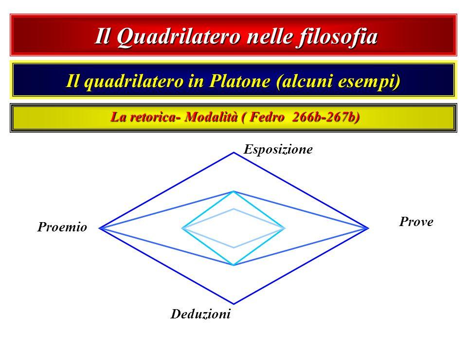 Il Quadrilatero nelle filosofia