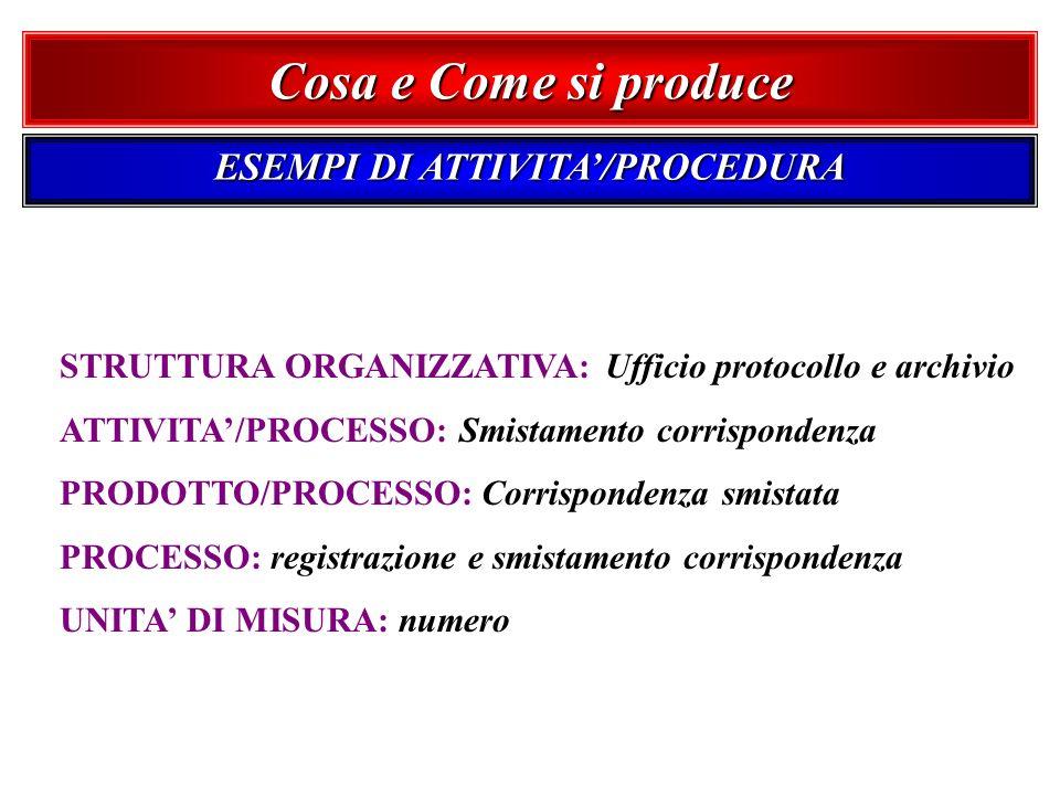 ESEMPI DI ATTIVITA'/PROCEDURA
