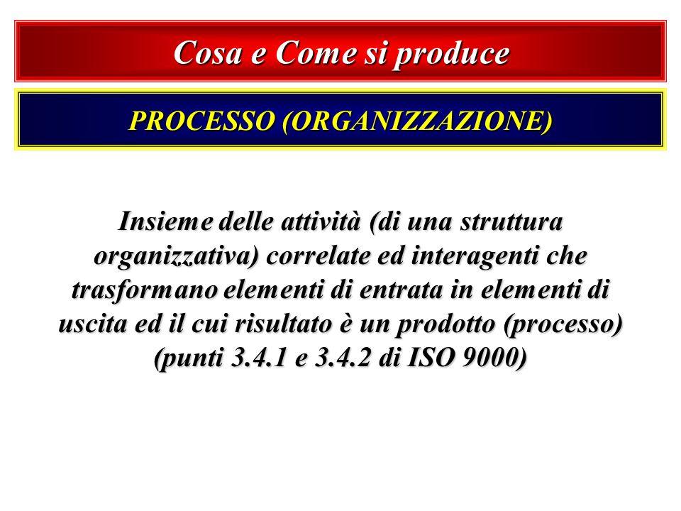 PROCESSO (ORGANIZZAZIONE)