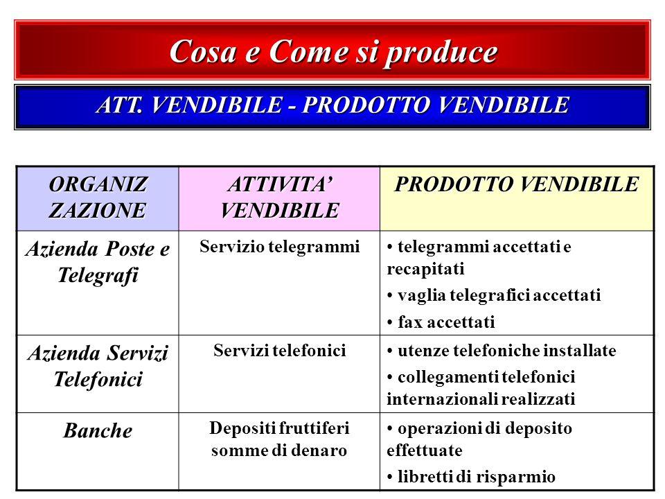 Cosa e Come si produce ATT. VENDIBILE - PRODOTTO VENDIBILE