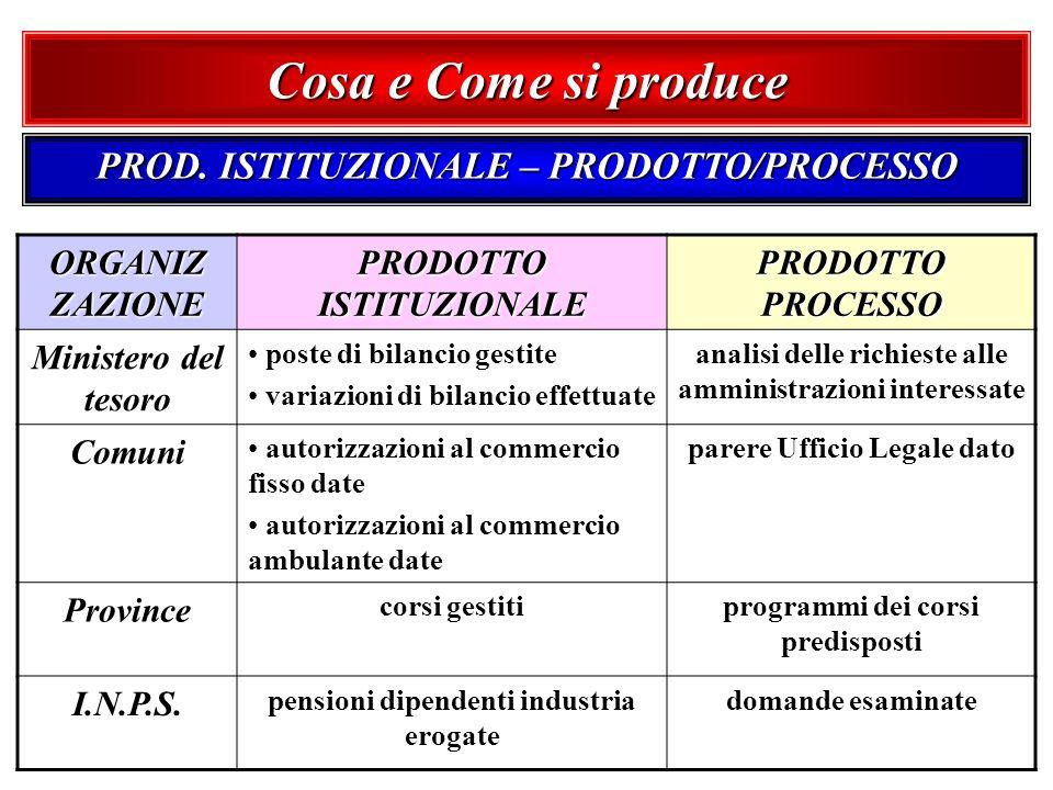 Cosa e Come si produce PROD. ISTITUZIONALE – PRODOTTO/PROCESSO