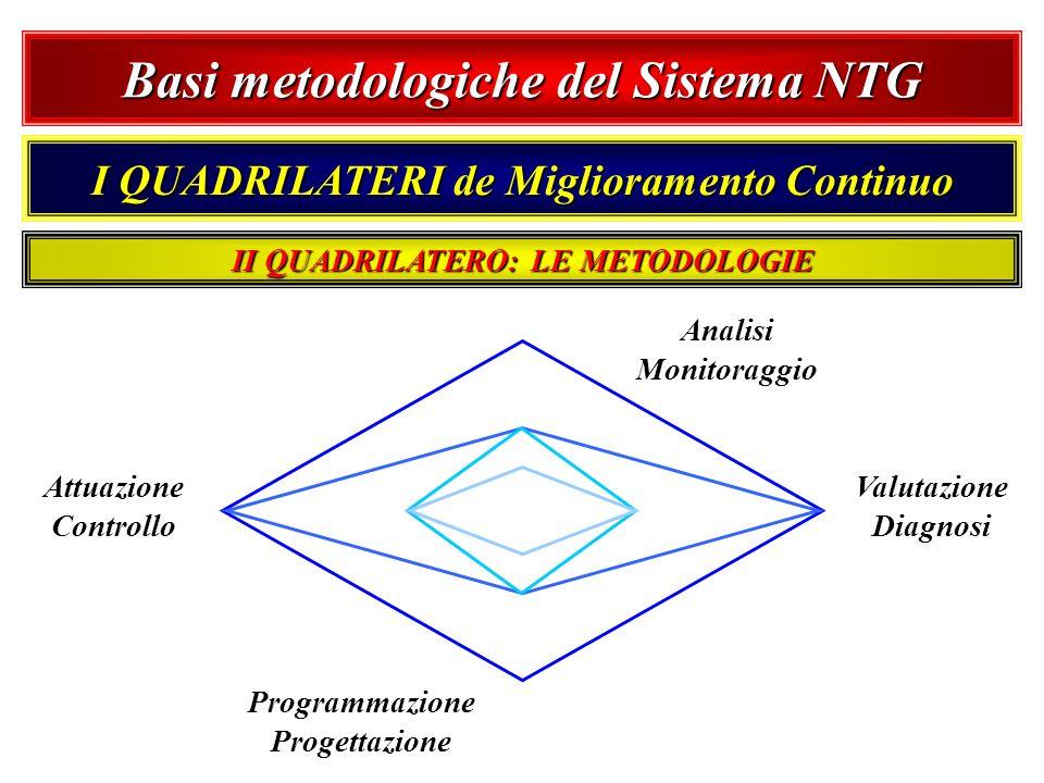 Basi metodologiche del Sistema NTG