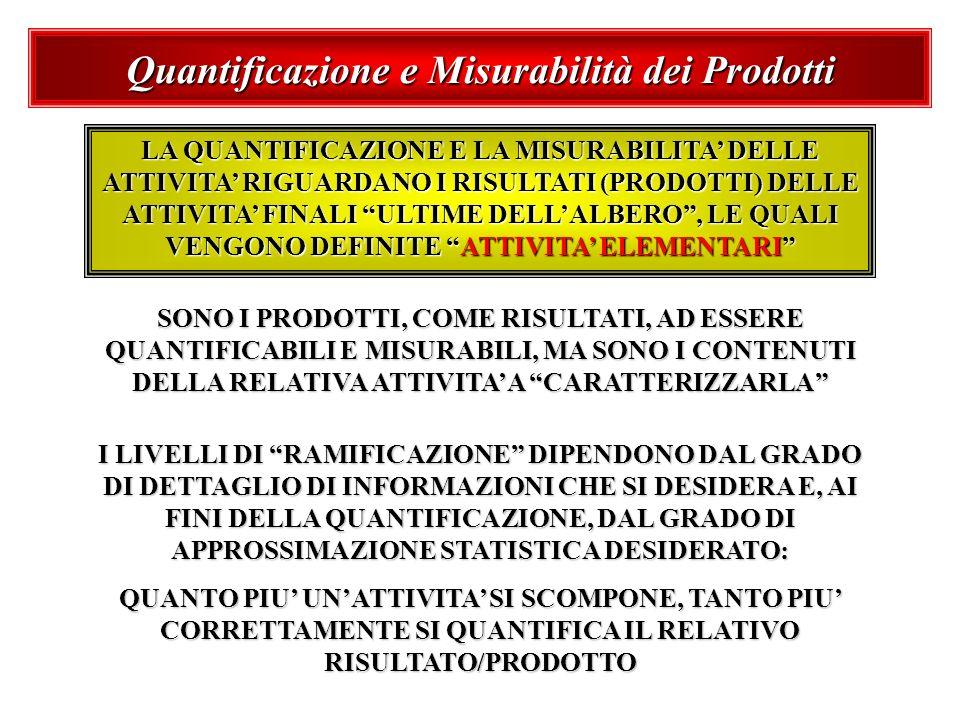 Quantificazione e Misurabilità dei Prodotti