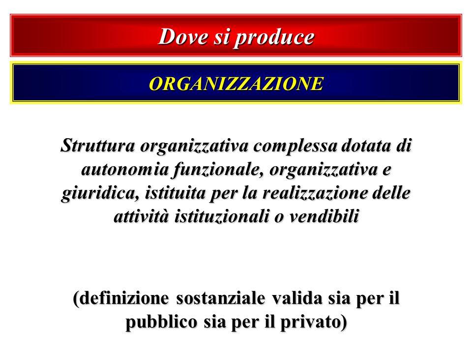 Dove si produce ORGANIZZAZIONE