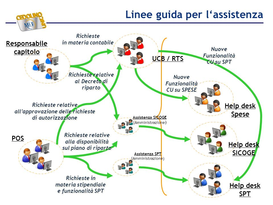Linee guida per l'assistenza