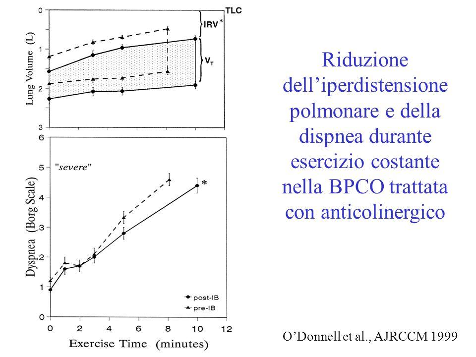 Riduzione dell'iperdistensione polmonare e della dispnea durante esercizio costante nella BPCO trattata con anticolinergico