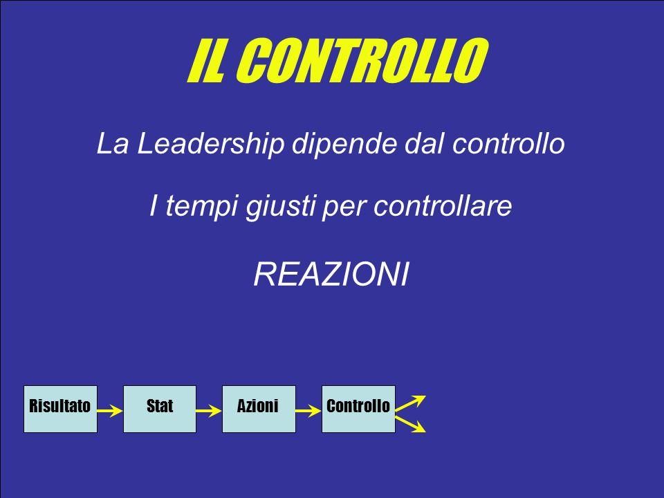 IL CONTROLLO REAZIONI La Leadership dipende dal controllo