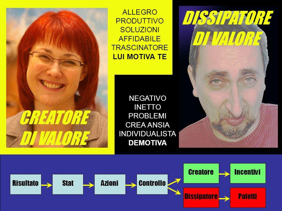 DISSIPATORE DI VALORE CREATORE DI VALORE ALLEGRO PRODUTTIVO