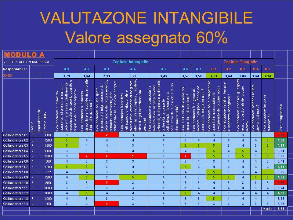 VALUTAZONE INTANGIBILE Valore assegnato 60%
