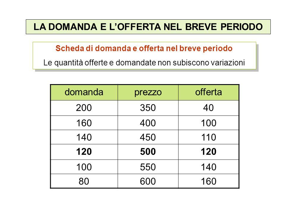 LA DOMANDA E L'OFFERTA NEL BREVE PERIODO 120 500