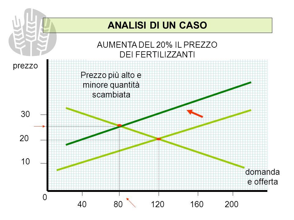 ANALISI DI UN CASO AUMENTA DEL 20% IL PREZZO DEI FERTILIZZANTI prezzo