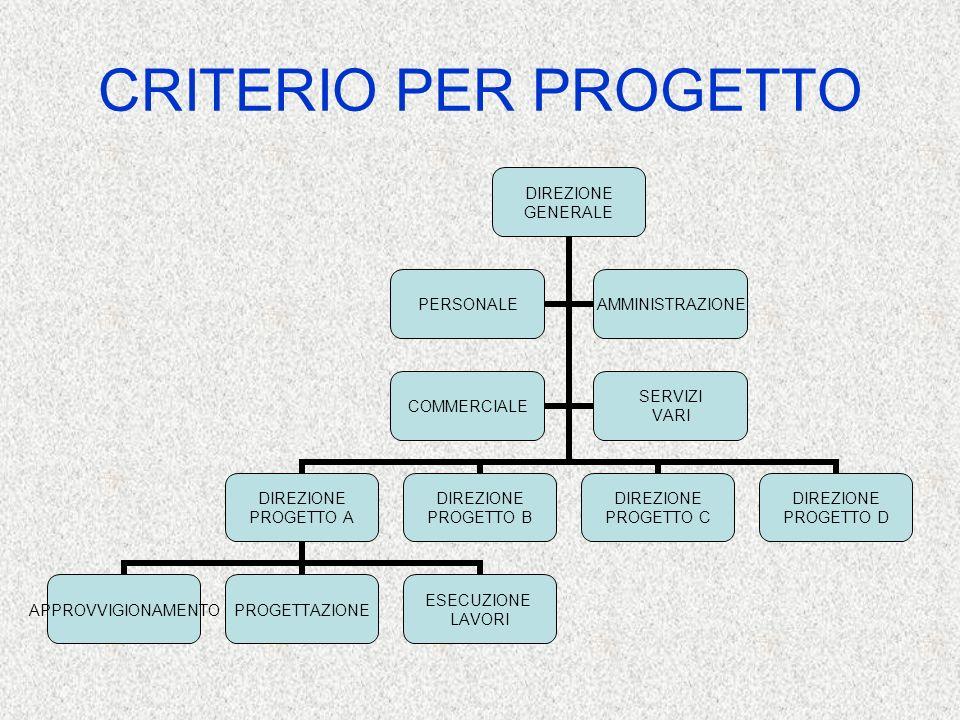 CRITERIO PER PROGETTO