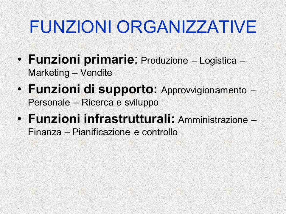 FUNZIONI ORGANIZZATIVE