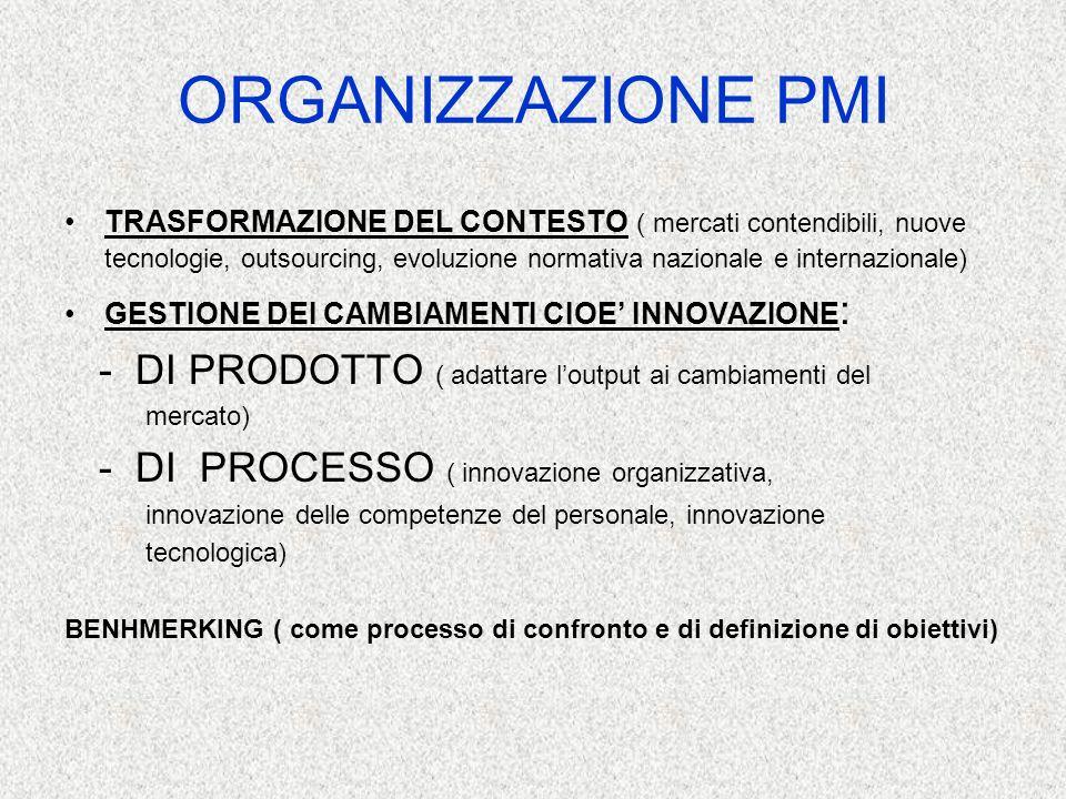ORGANIZZAZIONE PMI