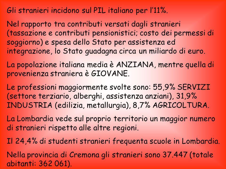 Gli stranieri incidono sul PIL italiano per l'11%.
