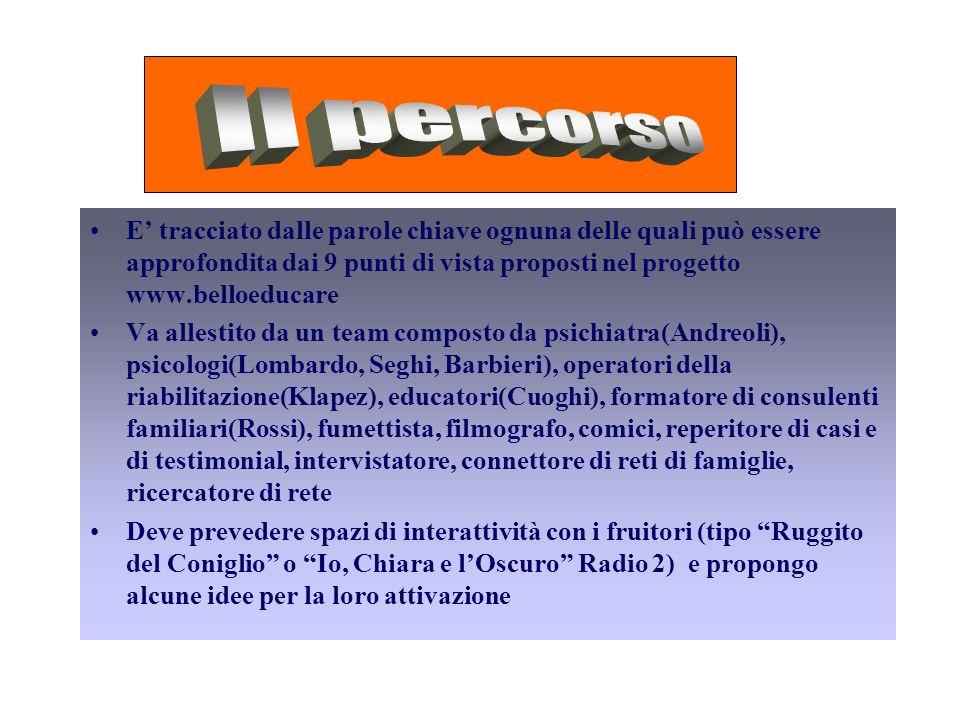 Il percorso E' tracciato dalle parole chiave ognuna delle quali può essere approfondita dai 9 punti di vista proposti nel progetto www.belloeducare.